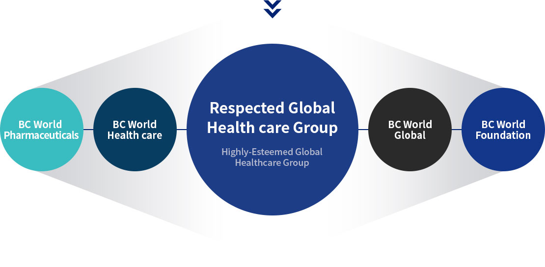 Become a respected global health care group